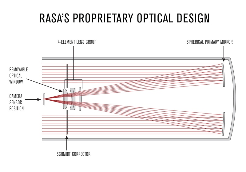 RASA-Diagram.jpeg